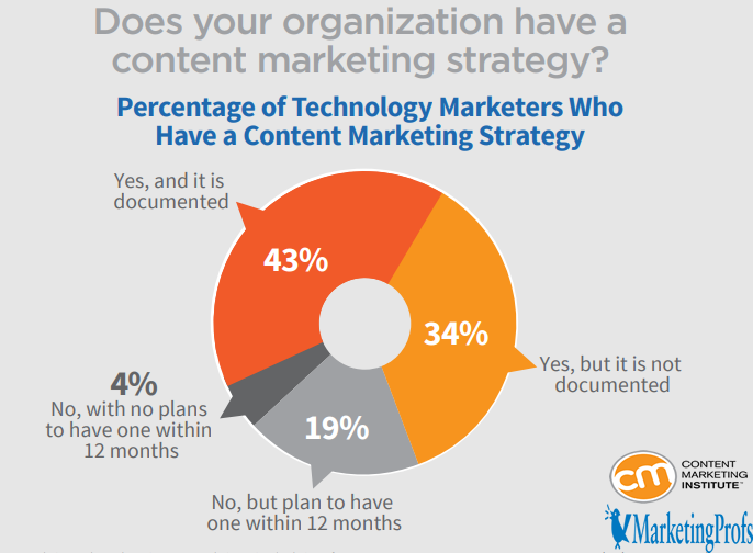 Technology Marketers Who Have a Content Marketing Strategy.