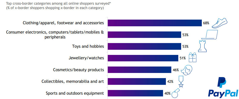 The Top Cross-Border Categories Among All Online Shoppers, 2018