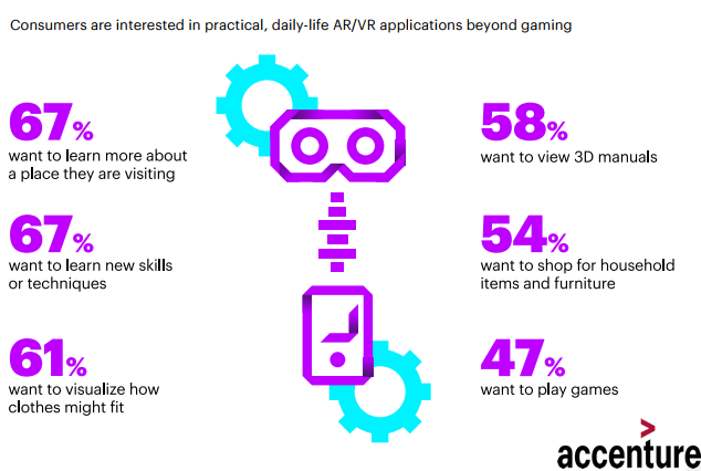 Interests in Practical Daily Life (AR/VR) Applications, 2018.