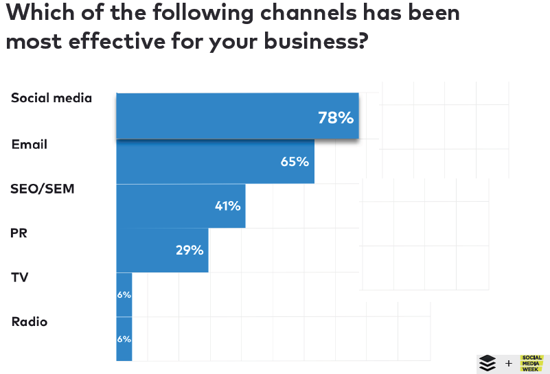 The Most Effective Channels For Business, 2018.