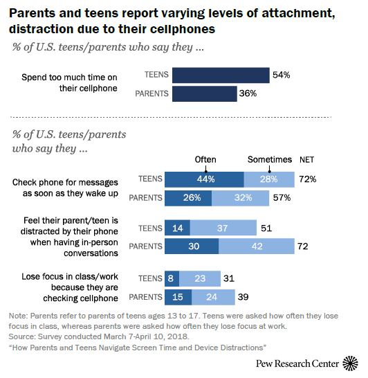 How Teens & Parents in the US Navigate Screen Time and Device Distractions, 2018 | Pew Research Center 1 | Digital Marketing Community