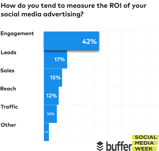 How Marketers Measure The ROI of Social Media Advertising, 2018.