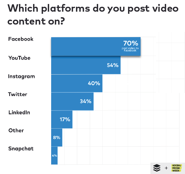 The Most Used Platform in Posting Video Content, 2018.