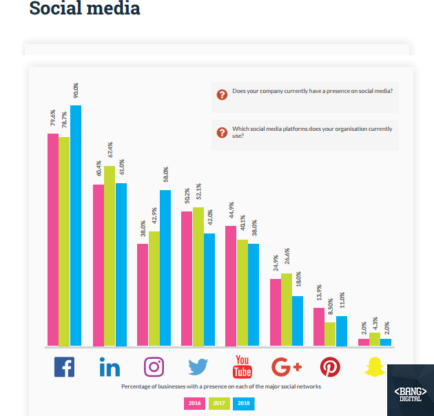The Most Used Social Media Platforms For Advertising.