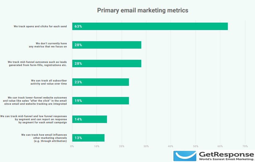 The E-Mail Marketing Metrics, 2018.