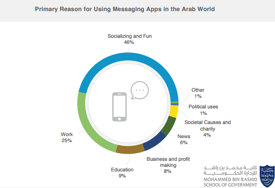 The Primary For Using Messaging Apps in The Arab World.