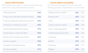 How to Reach the Millennial Generation With Social Media