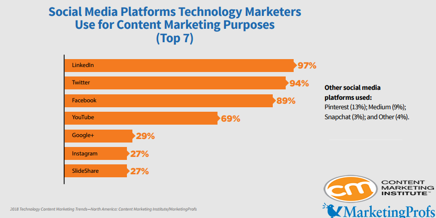 The Social Platforms That Technology Marketers Use For Marketing Purposes, 2018.