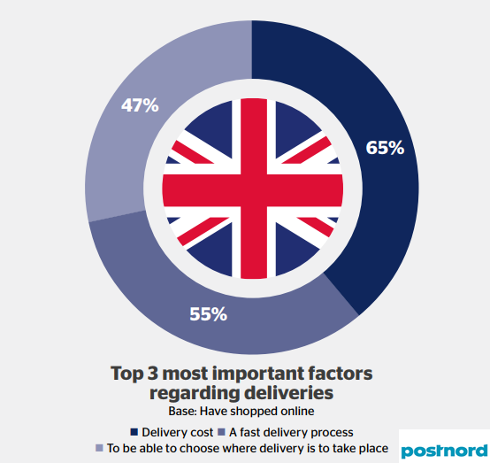The Top Important Factors Regarding Online Shopping Delivery in UK