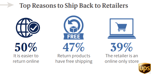 The Top Reasons top Ship Back to Retailers.