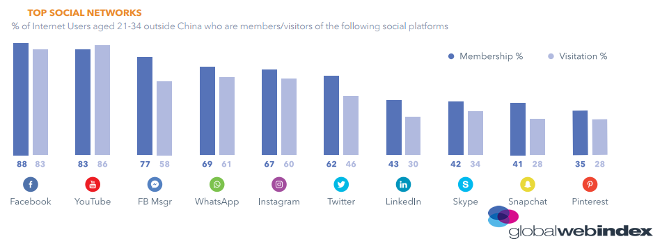 Top Social Networks Used By Millennials, 2018.
