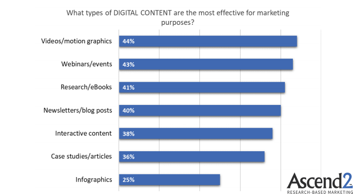 The Most Effective Digital Content For Marketing Purposes, 2018