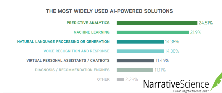 The Most Used AI-Powered Solutions, 2018.