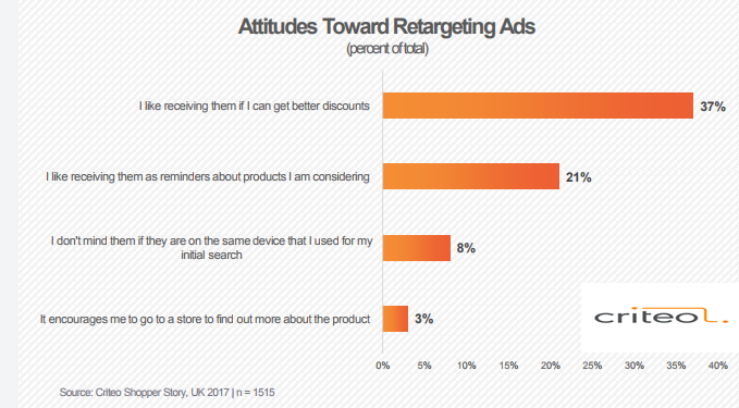 The UK Online Shoppers Attitudes Towards Re-targeting Ads, 2017