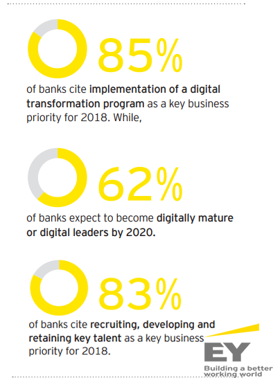 The Main Priorities in Banking Business, 2018.