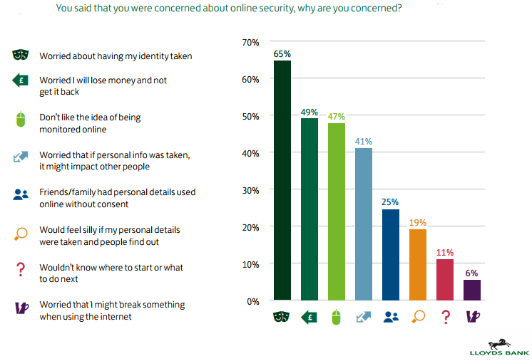 The Concerns About Online Security, 2018.