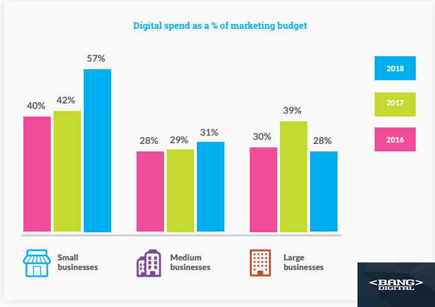 The Digital Spending as a Percentage of Marketing Budget, 2018.