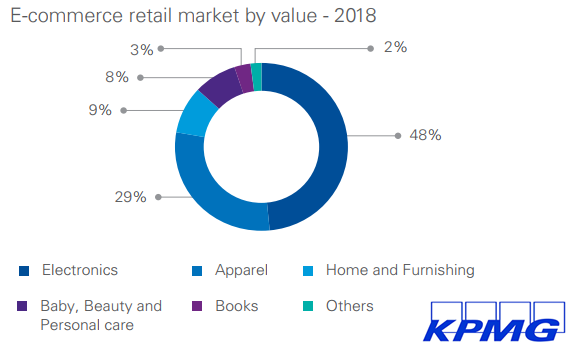 The E-Commerce Retail Market by Value in India, 2018.
