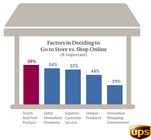 The Factors in Deciding to Go to Store VS. Shopping Online, 2017.