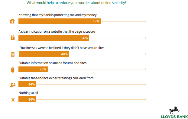 The Factors That Could Reduce Worries About Online Security.