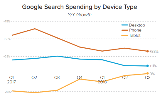 Google Search Spending by Device Type, Q3 2018 - Merkle