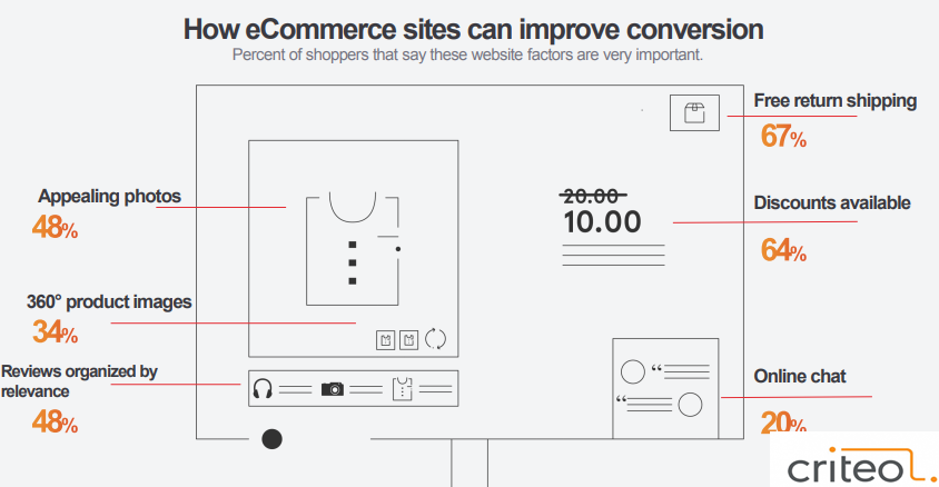 How eCommerce Sites Can Improve Their Conversion, 2017