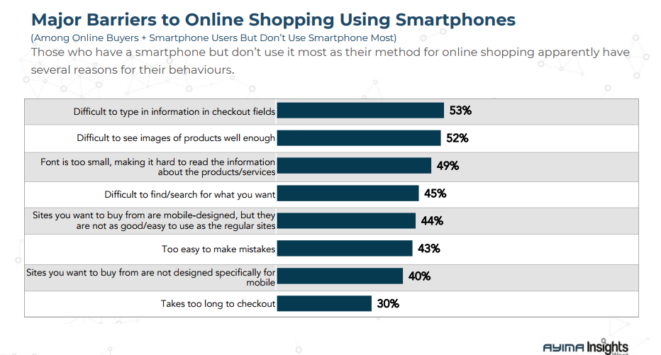The Major Barriers to Online Shopping Via Smartphones in Canada, 2018.