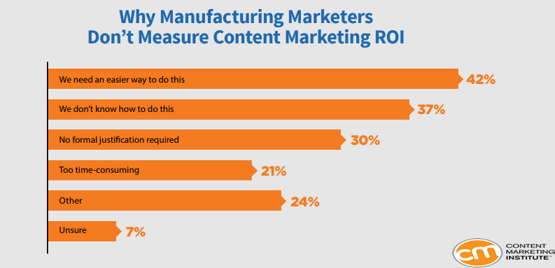 Why Manufacturing Marketers Don't Measure Their Content Marketing ROI, 2018