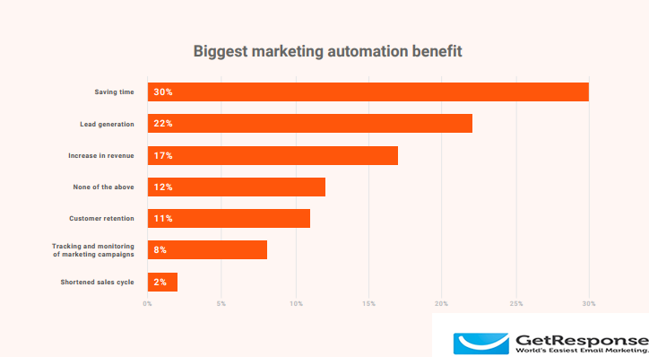 Saving Time is The Most Important Benefit of Marketing Automation for Marketers With a Rate of 30%, 2018 | GetResponse 1 | Digital Marketing Community