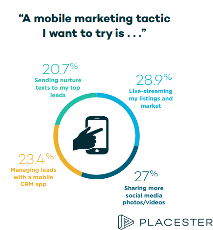 Real Estate Marketers Mobile Marketing Tactics That They Want to Try, 2018.