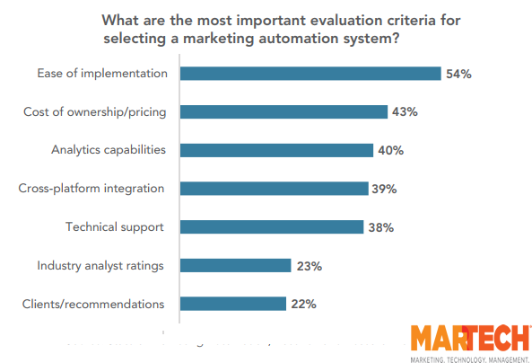 The Most Important Evaluation Criteria for Selecting a Marketing Automation System, 2017.