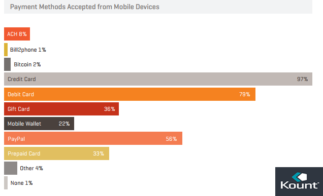 The Percentage of Accepted Payment Methods From Mobile Devices in 2017