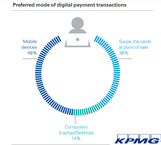 The Most Preferred Mode of Digital Payment Transactions, 2017.