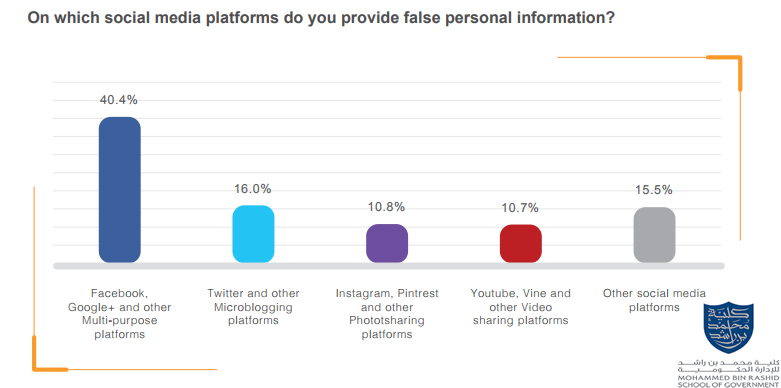 The Most Platforms That Arab Users Are Providing Them With False Personal Information.