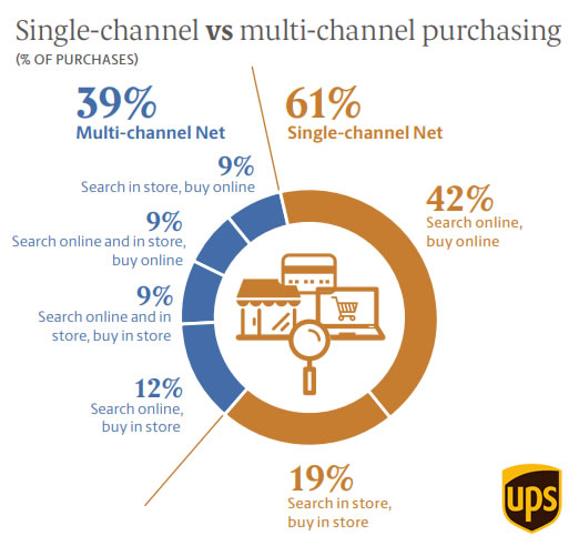 UPS Pulse of the Online Shopper: European Study, 2017 | UPS 2 | Digital Marketing Community