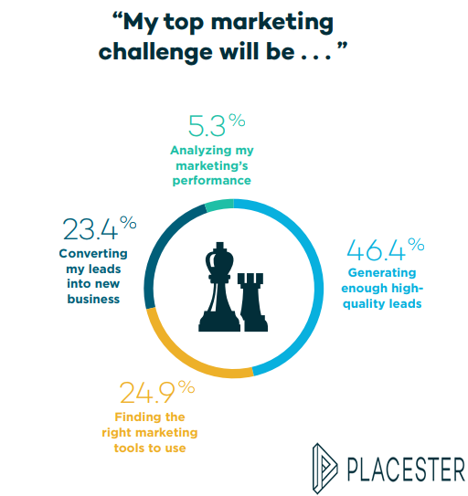 Real Estate Digital Marketers Top Marketing Challenges, 2018.