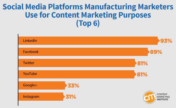 Content Marketing Insights in North American Manufacturing Organizations