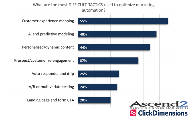The Most Difficult Tactics Used in Optimizing Marketing Automation, 2017.