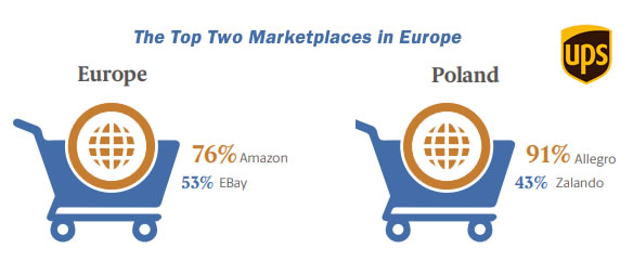 UPS Pulse of the Online Shopper: European Study, 2017 | UPS 1 | Digital Marketing Community