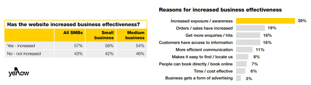 Digital Report 2018: The Online Experience of Consumers & Small to Medium Businesses (SMBs) | Yellow Pages 2 | Digital Marketing Community