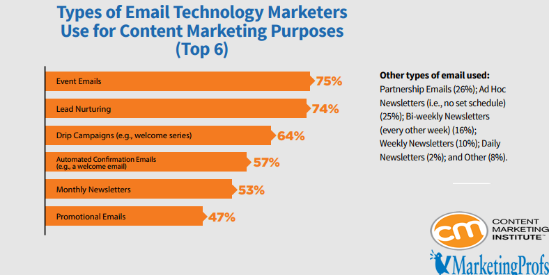 The Types of E-Mails that Technology Marketers Use for Content Marketing Purposes, 2018.