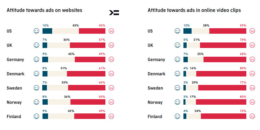 Insights 2018: Attitude Towards Advertising and Use of Ad Blocking | AudienceProject 1 | Digital Marketing Community