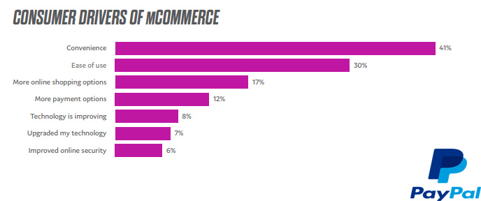 The Main Drivers for Mobile Shopping via Mobile Devices, 2017.