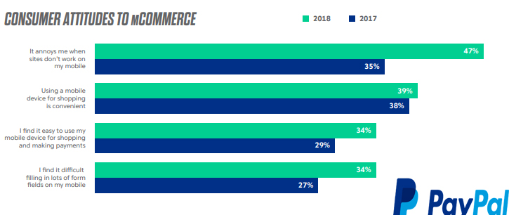 Online Shoppers Attitudes Towards Mobile Commerce, 2018.