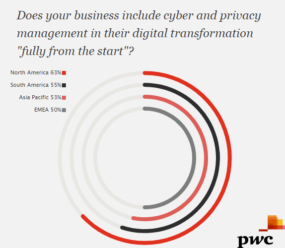 The Percentage of Adopting Cyber & Privacy Management in Their Digital Transformation, 2018.