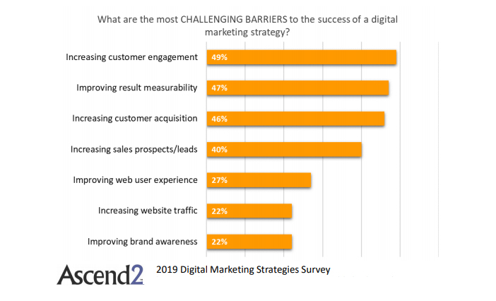 The Digital Marketing Success Most Challenging Barriers, 2019.