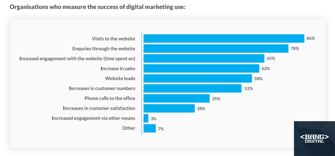 How Australian Organizations Measure their Digital Marketing Success, 2018.