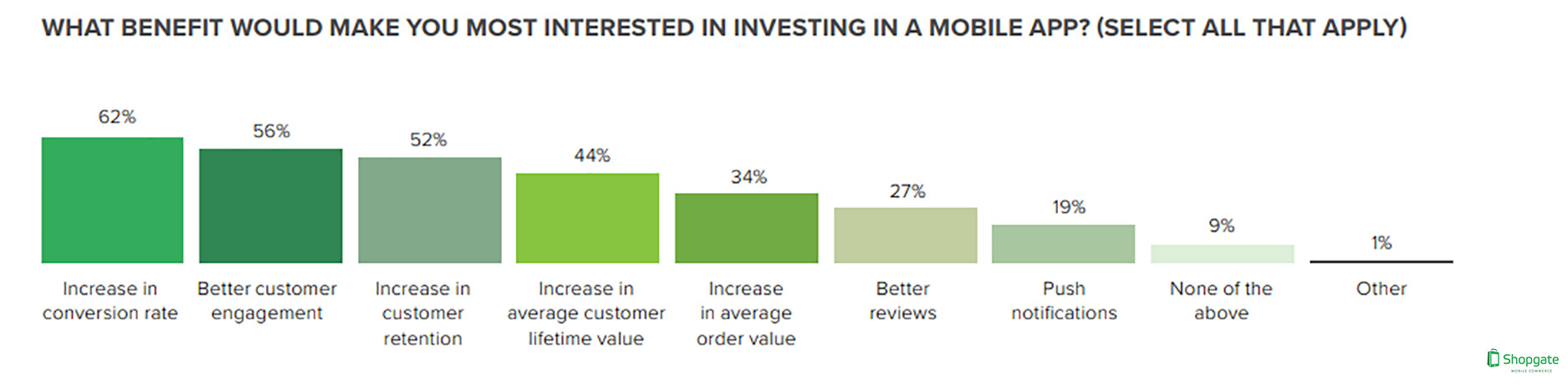 The Most Important Factors Of Investing in a Mobile Application, 2017.