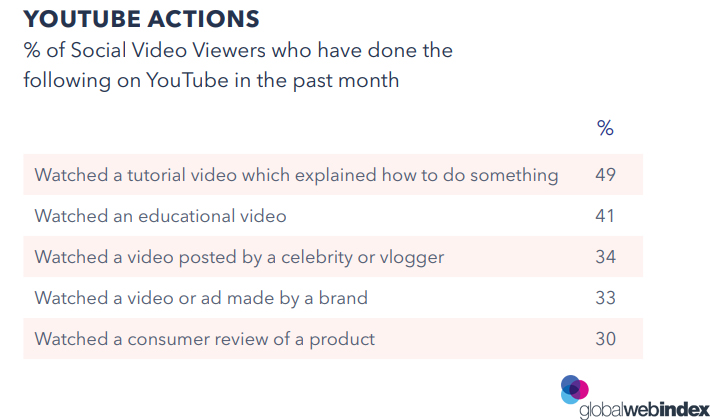 The Social Viewers Attitudes on YouTube, 2018.