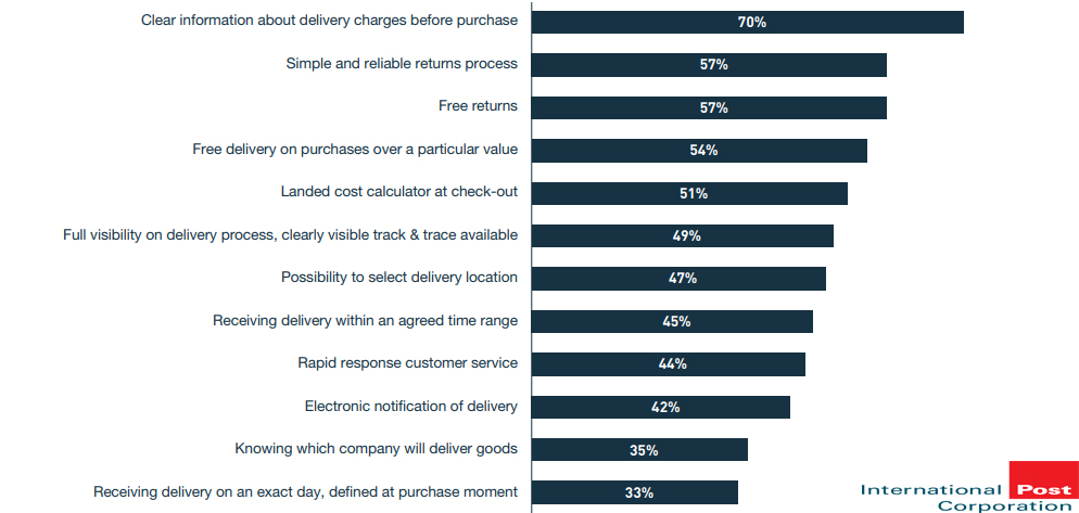 The Most Important Delivery Elements For Online Shoppers, 2017
